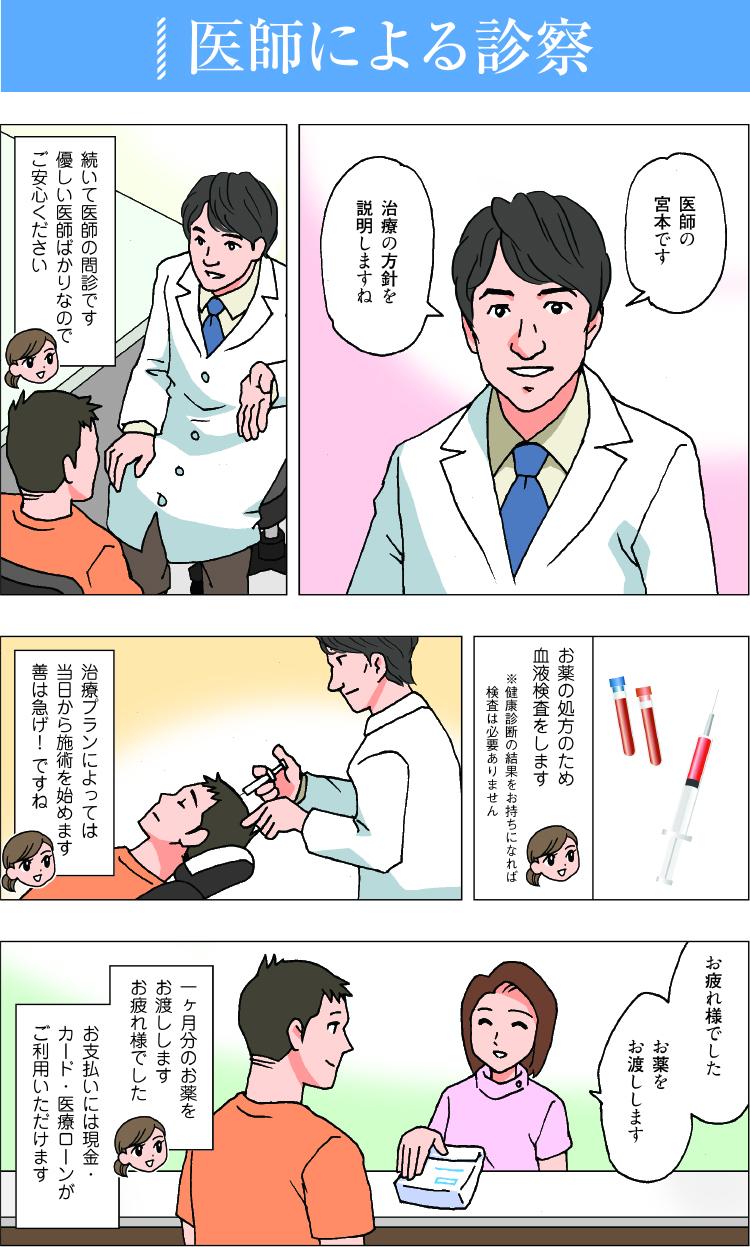 医師による診察